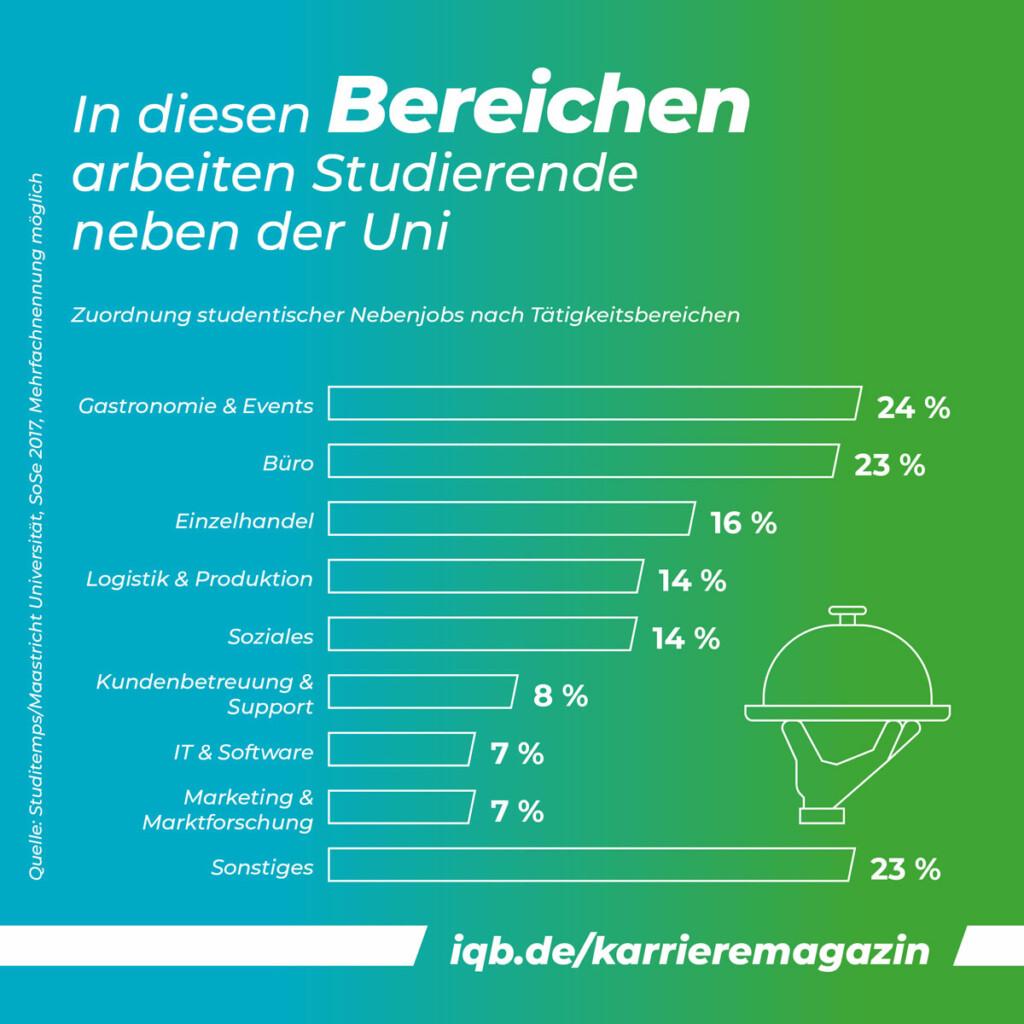 Grafik | Nebenjobs: Hier arbeiten Studierende neben der Uni