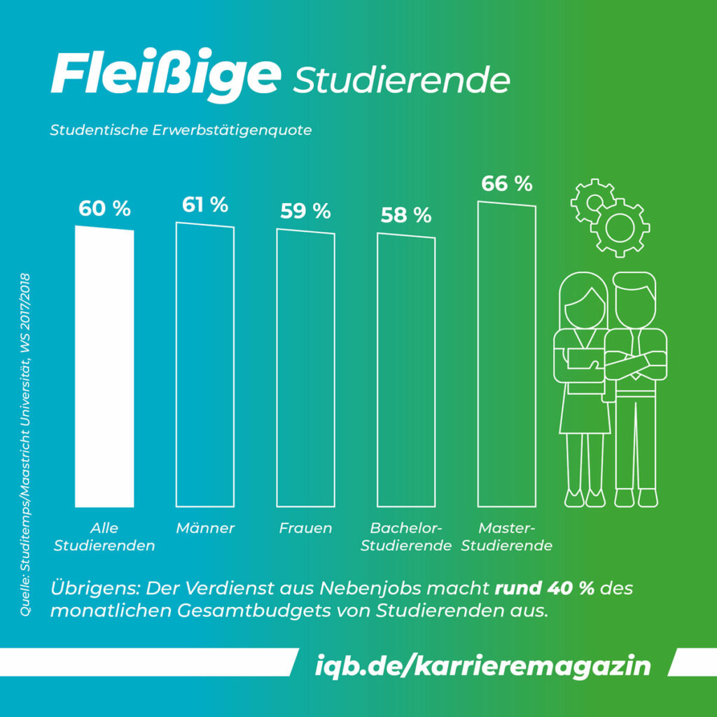 Grafik | Nebenjob Quote - so viele Studierende arbeiten neben dem Sudium