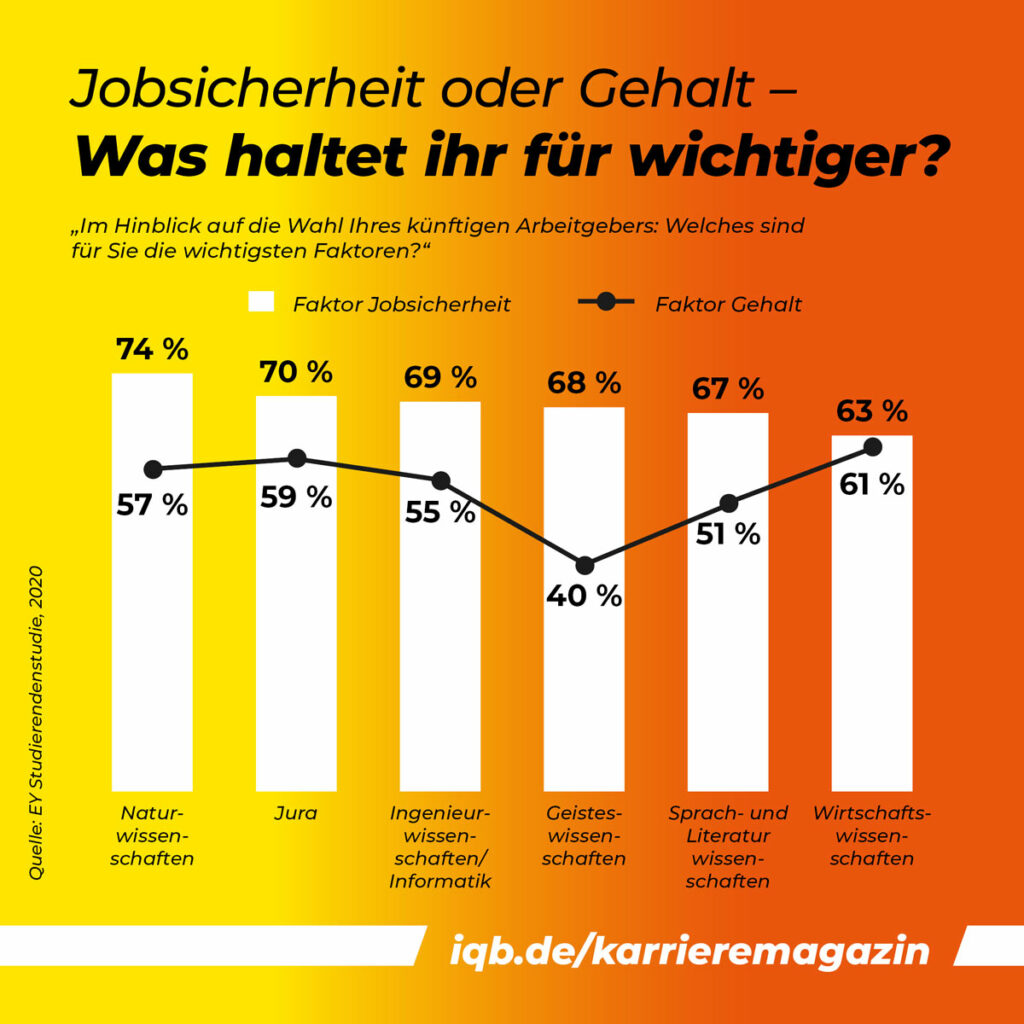 Infografik: Jobsicherheit oder Gehalt - was ist wichtiger?