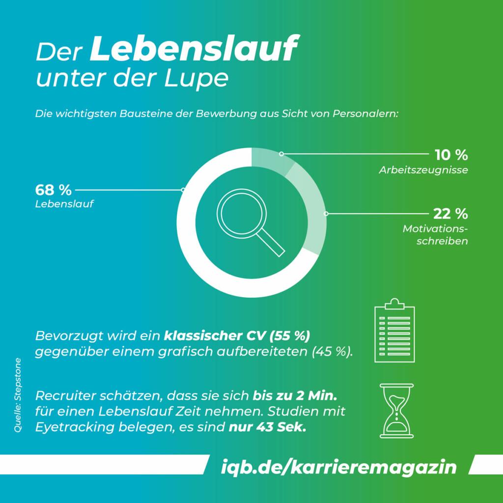 Grafik: Für 68% der Personaler steht der Lebenslauf an erster Stelle - Die wichtigsten Bausteine der Bewerbung aus Sicht von Personalern