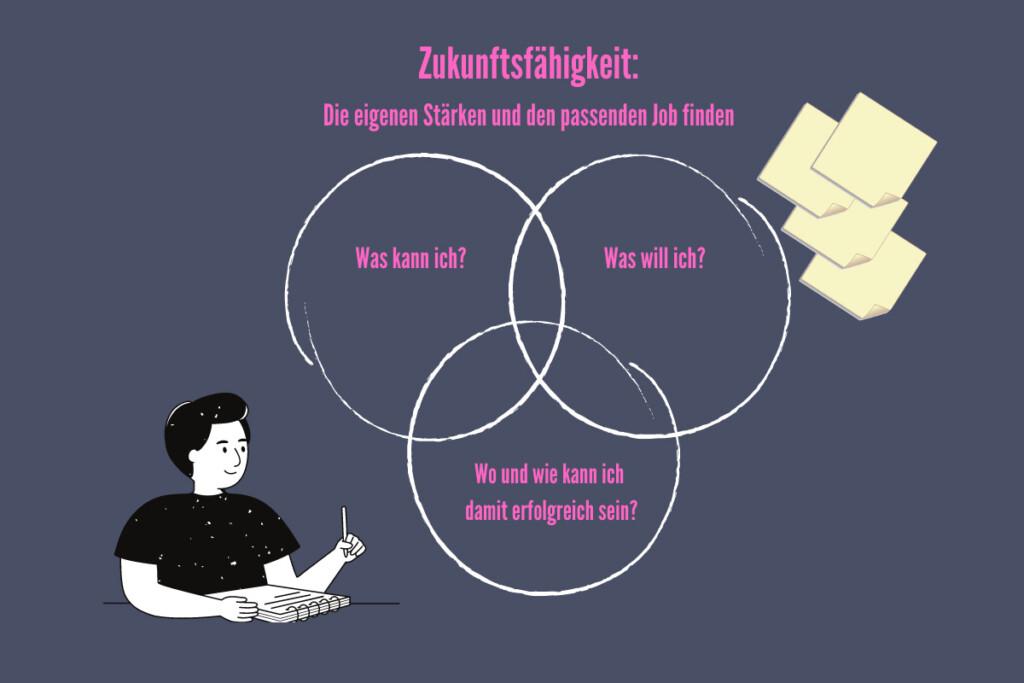 Drei Karrierekreise - Katrin Busch-Holfelder