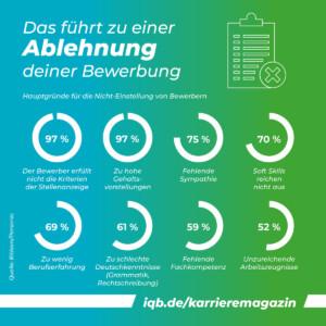 Statistik: Das führt zur Ablehnung der Bewerbung | Grafik