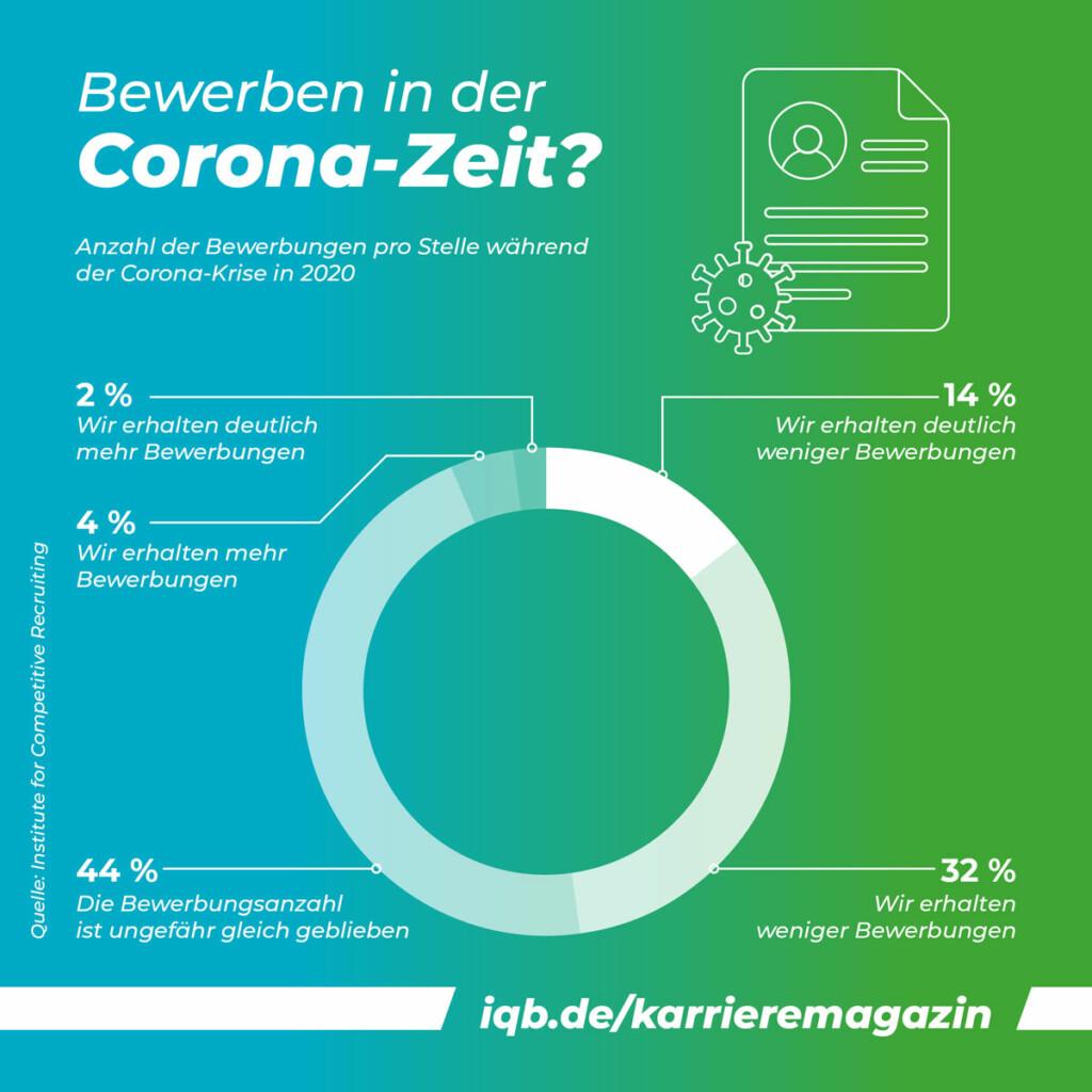 Infografik: Bewerben in der Corona-Zeit