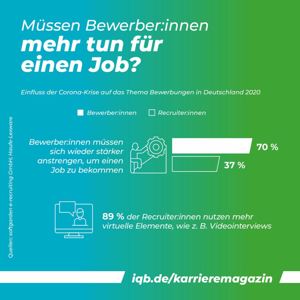 Bewerbung in Kristenzeit: Statistik / Grafik: Müssen Bewerber:innen mehr tun für einen Job?