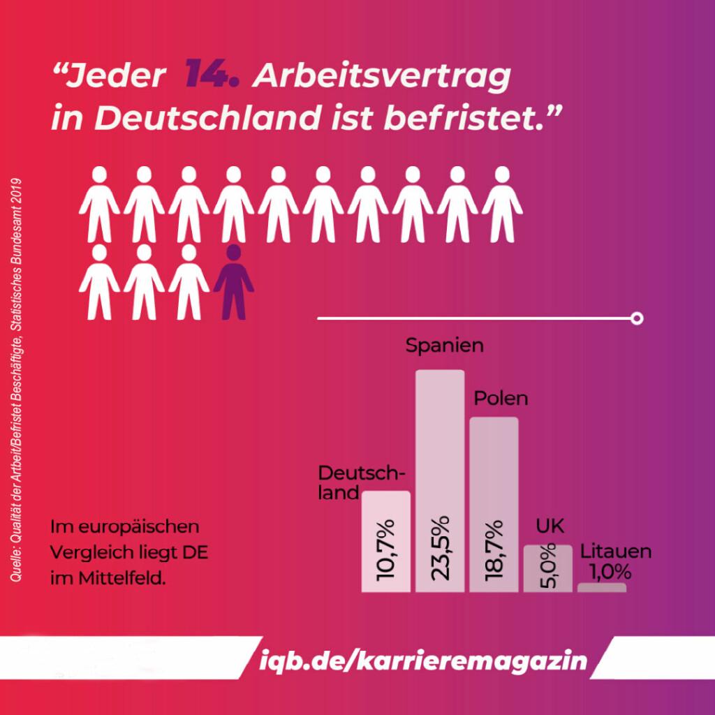 Deutschland: jeder 14. Arbeitsvertrag ist befristet   Grafik Vergleich Europa (Spanien höchste Quote von befristeten Arbeitsverträgen mit 23,5% - Deutschland 10,7%)