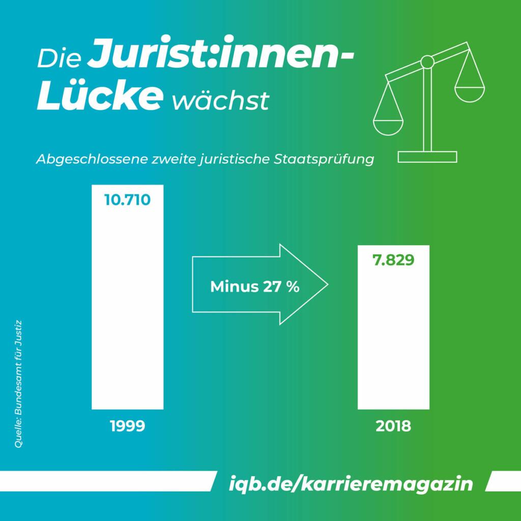 Juristenlücke | Grafik: Statistik zum Juristenmangel in Deutschland