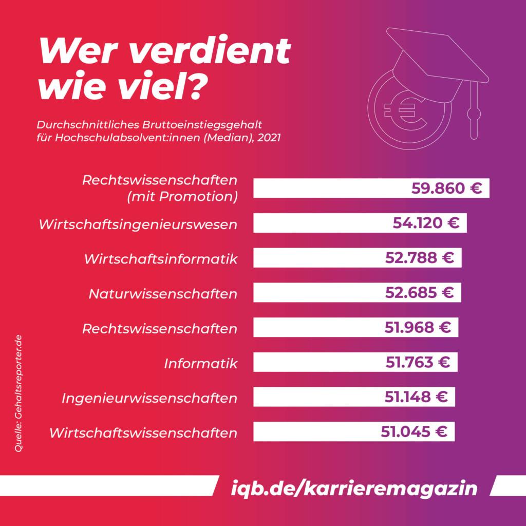 Grafik: Wer verdient wieviel? Einstiegsgehälter der verschiedenen Branchen